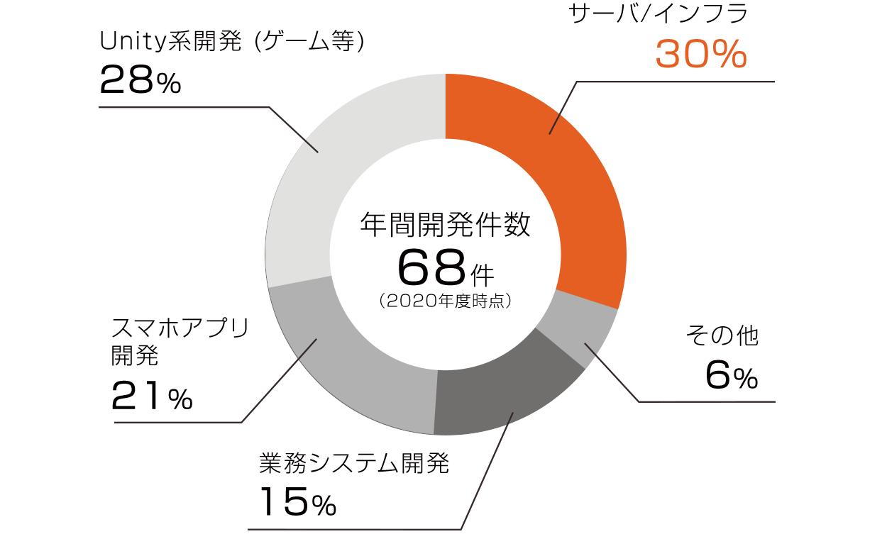 年間開発件数68件(2020年度時点) サーバ・インフラ30% Unity系開発(ゲーム等) スマホアプリ21% 業務システム開発15% その他6%